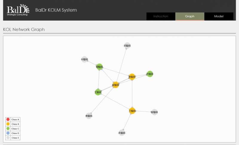 貝爾德擁有強大技術團隊,KOLM關鍵意見領袖網路分析系統示意圖(圖/貝爾德提供)