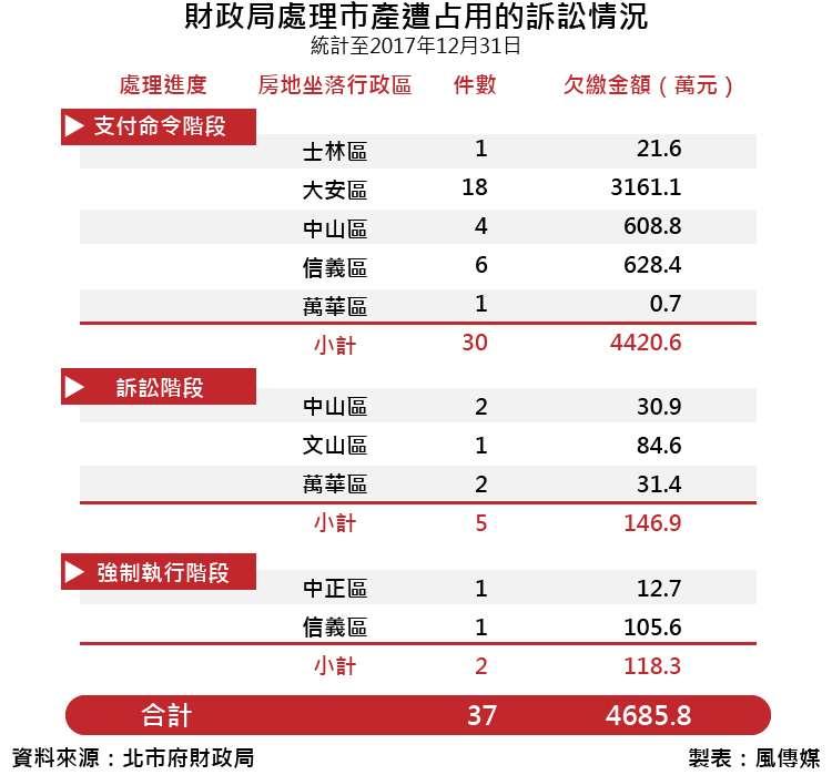 20180214-SMG0035-彥喬專題-財政局處理市產遭占用的訴訟情況_