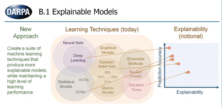 圖一:美國國防高等研究計劃署(DARPA)於2016年公開徵求關於可解釋性AI的計畫說明投影片,說明不同類型的AI在預測的準確性與可解釋性上不同的分布。(取自DARPA)