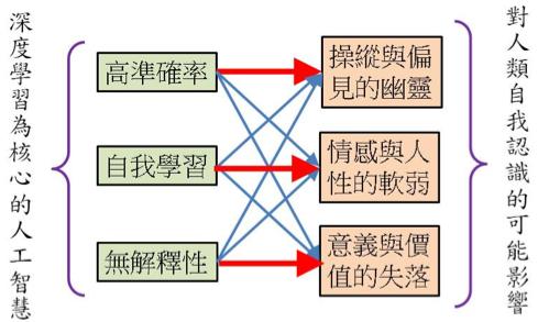 圖三:藉由深度學習常用的多層神經網路來表達深度學習所帶來的第三次人工智慧對人類自我認識的可能影響。紅色較粗的箭頭代表權重較大的直接影響,而藍色較細的箭頭代表權重較輕的間接影響。(王道維提供)
