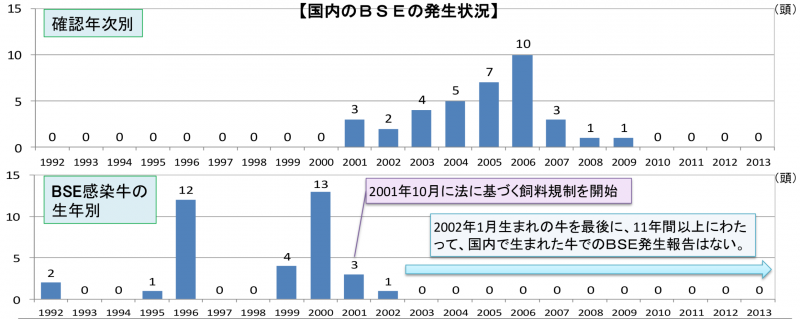 日本從2009年之後,就沒有再出現過狂牛症的病例。(日本農林水產省官網)
