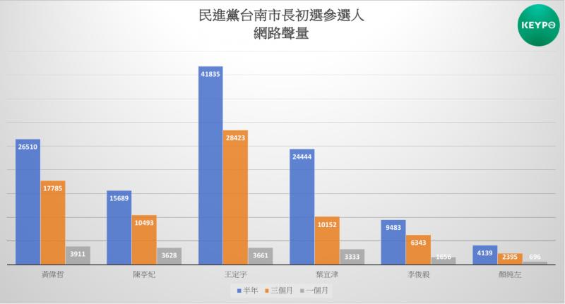 民進黨台南市長初選參選人網路聲量。(Keypo大數據關鍵引擎提供)