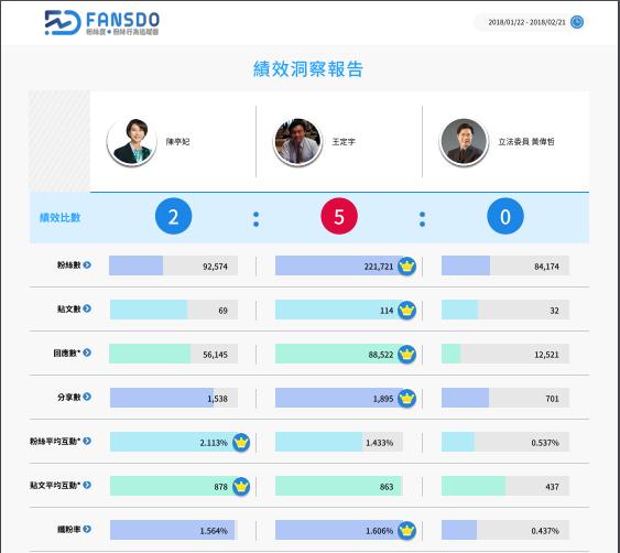 陳亭妃、王定宇、黃偉哲在臉書操作的各項指標數據。(FANSDO粉絲行為追蹤器提供)