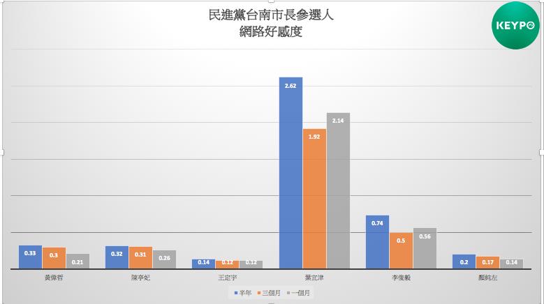 民進黨台南市長參選人網路好感度。(Keypo大數據關鍵引擎提供)