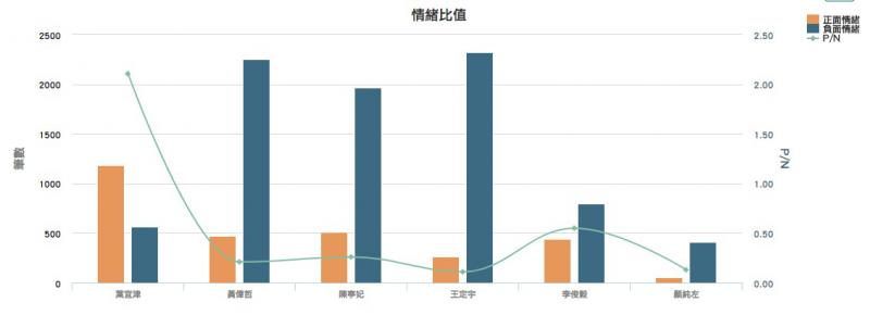 民進黨台南市長參選人情緒比值。(Keypo大數據關鍵引擎提供)