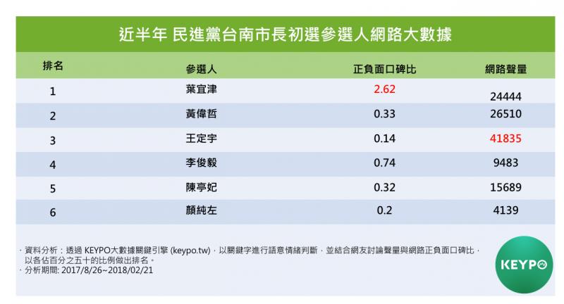 近半年民進黨台南市長初選參選人網路大數據。(Keypo大數據關鍵引擎提供)
