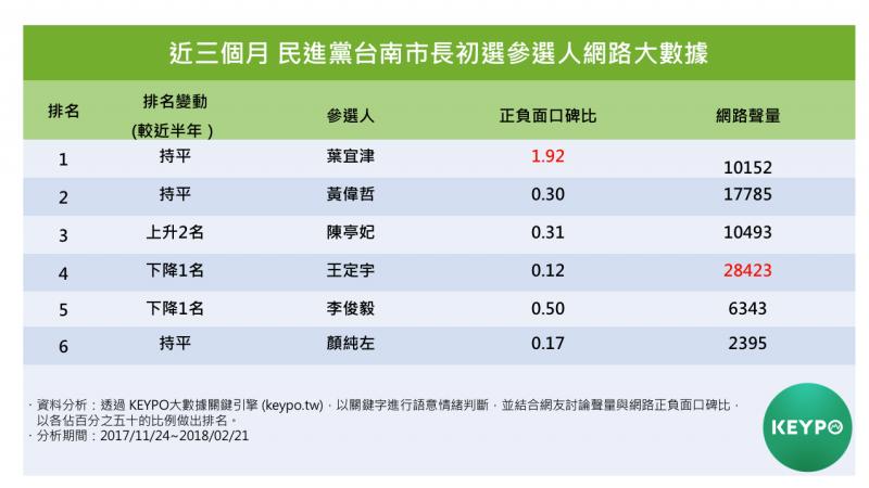 近三個月民進黨台南市長初選參選人網路大數據。(Keypo大數據關鍵引擎提供)