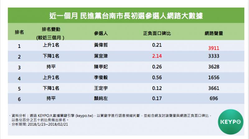 近一個月進黨台南市長初選參選人網路大數據。(Keypo大數據關鍵引擎提供)