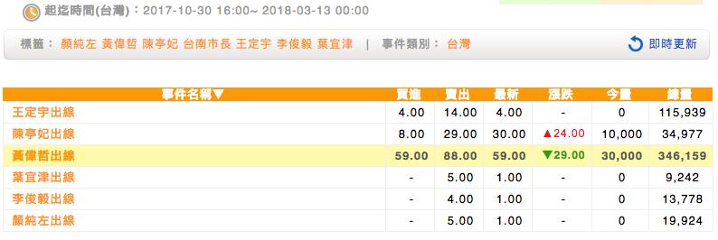 民進黨台南市長參選人出線預期價格。(未來事件交易所提供)