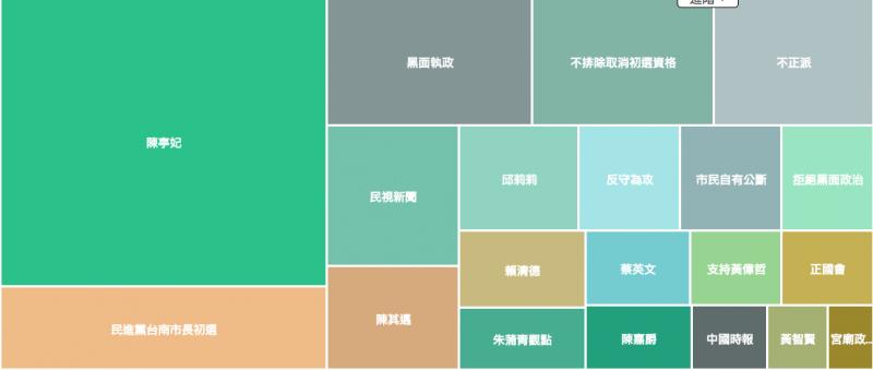 黃偉哲近一周的網路熱門關鍵字。(Keypo大數據關鍵引擎提供)