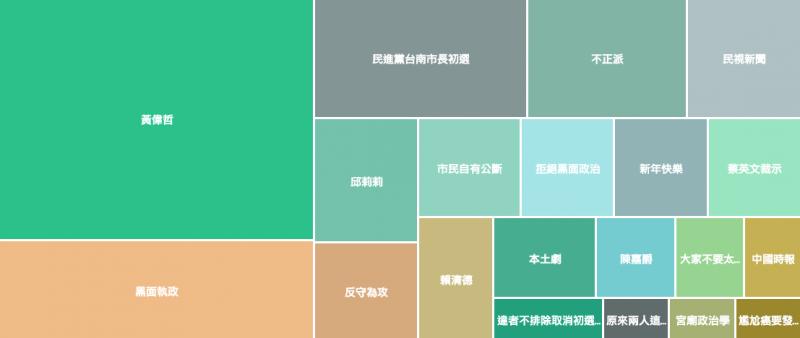 陳亭妃近一周的網路熱門關鍵字。(Keypo大數據關鍵引擎提供)