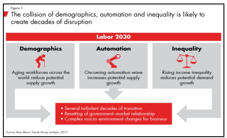 勞動人力 2030。來源 : 貝恩公司,取自貝恩公司 2030 勞動人力報告。