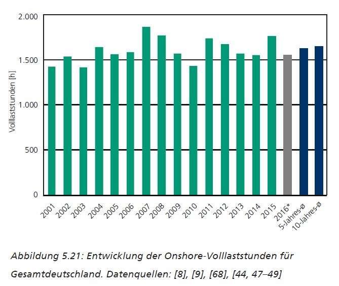 (圖說:德國2001~2016年間陸域風電竹年平均滿發小時)