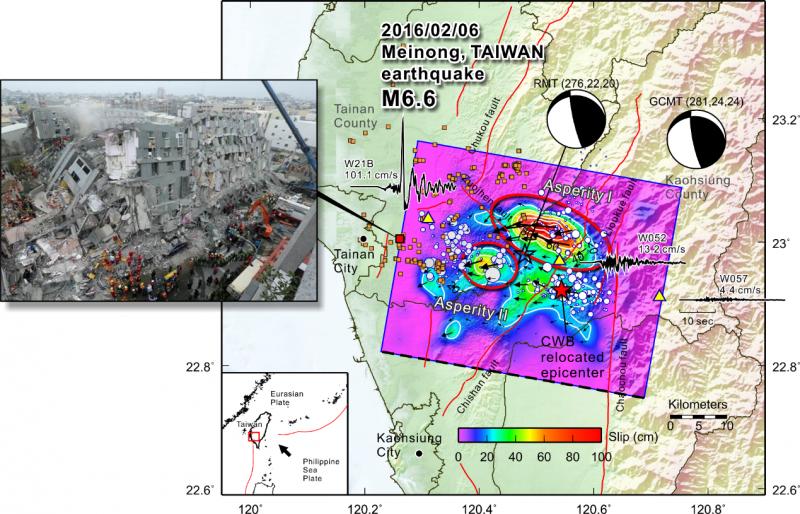 2016 年 2 月 6 日在美濃發生規模 6.6 地震,由臺灣數值地震模型之分析可知,震央(紅色星星)偏西北方有兩個錯動集中區 (Asperity,紅圈處) ,使得主要災害出現在震央西北方的臺南地區。(圖/李憲忠,研之有物提供)