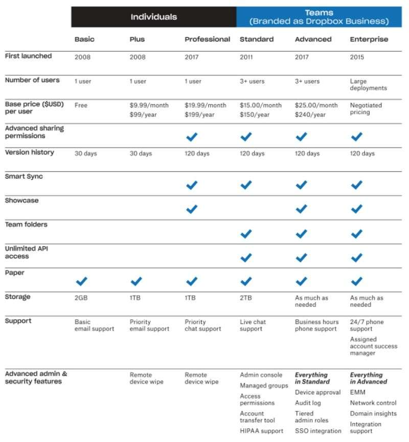 Dropbox各種付費方案比較表(擷取自上市申請書)