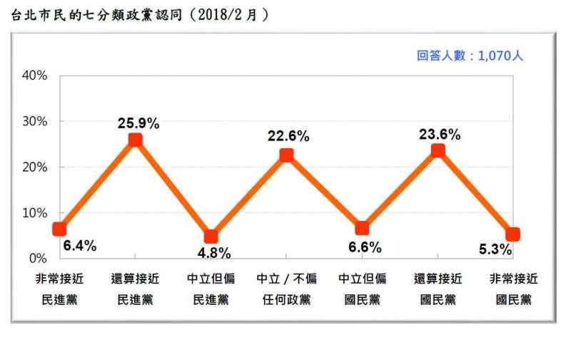 2018-02-27-台灣民意基金會台北市長選舉民調,台北市選民的七分類政黨認同。(台灣民意基金會提供)