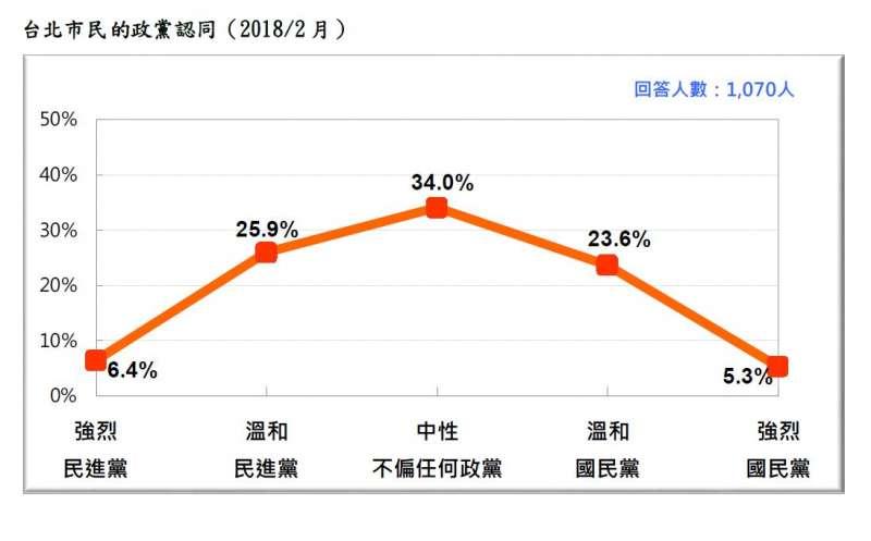 2018-02-27-台灣民意基金會台北市長選舉民調,台北市選民的政黨認同。(台灣民意基金會提供)