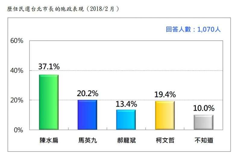2018-02-27-台灣民意基金會台北市長選舉民調,歷任台北市長中,認為哪一位施政表現最好。(台灣民意基金會提供)