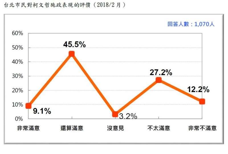 2018-02-27-台灣民意基金會台北市長選舉民調,台北市選民對柯文哲施政表現評價。(台灣民意基金會提供)