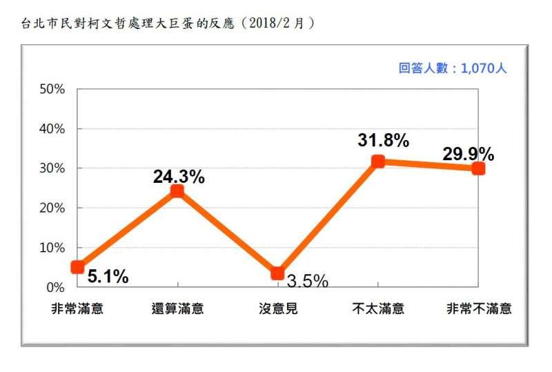 2018-02-27-台灣民意基金會台北市長選舉民調,台北市選民對柯文哲處理大巨蛋的反應。(台灣民意基金會提供)