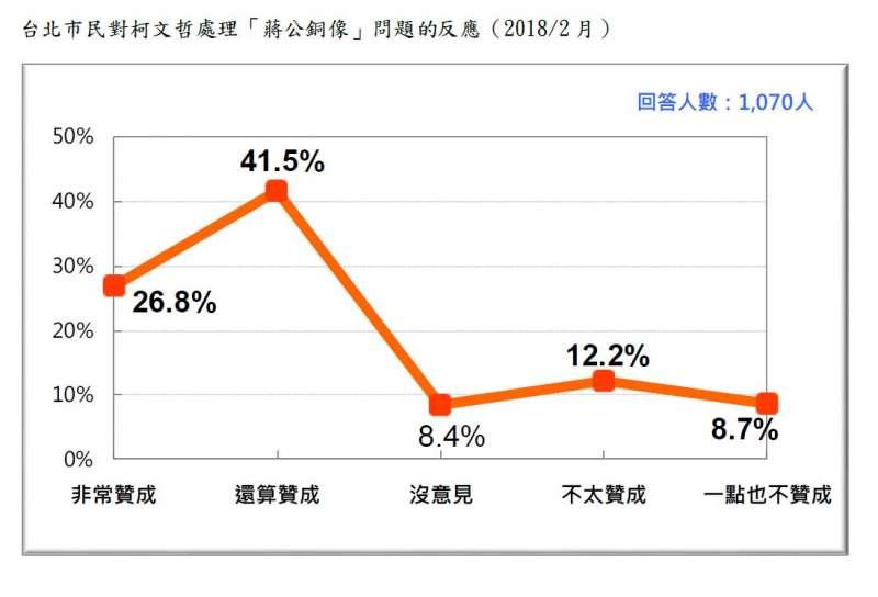 2018-02-27-台灣民意基金會台北市長選舉民調,台北市選民對柯文哲處理蔣公銅像的反應。(台灣民意基金會提供)