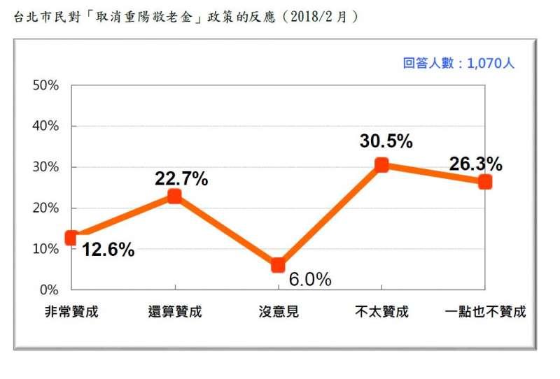2018-02-27-台灣民意基金會台北市長選舉民調,台北市選民對柯文哲取消重陽敬老金的反應。(台灣民意基金會提供)
