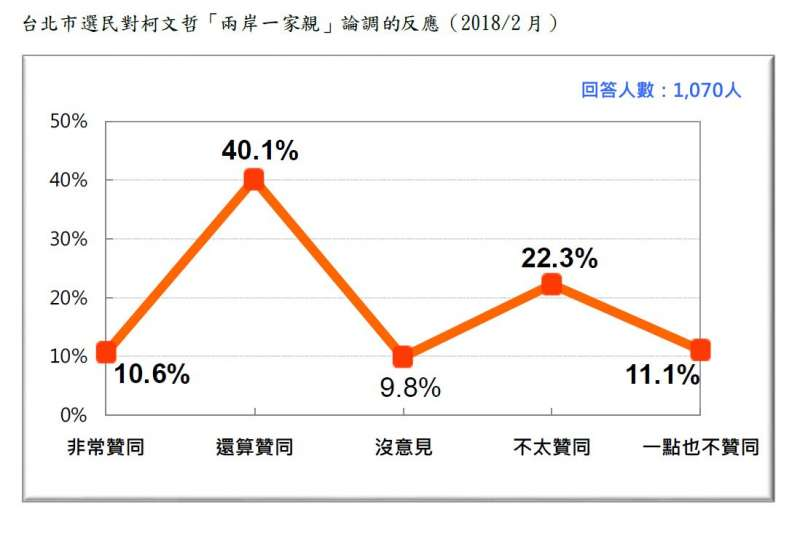2018-02-27-台灣民意基金會台北市長選舉民調,台北市選民對柯文哲「兩岸一家親」論調的反應。(台灣民意基金會提供)