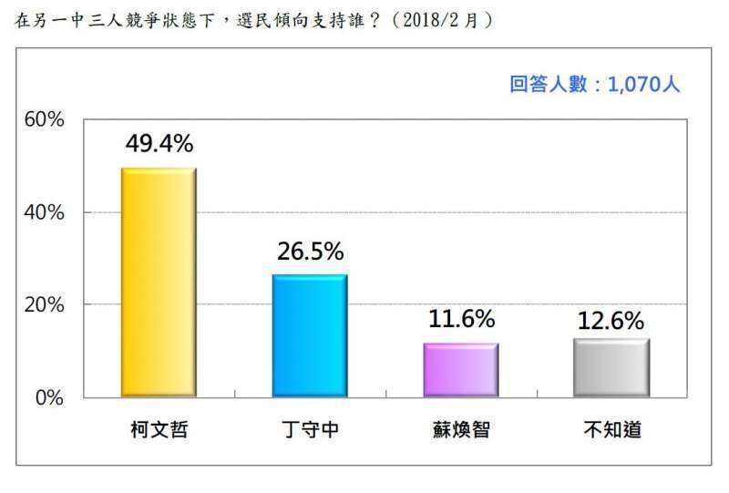 2018-02-27-台灣民意基金會台北市長選舉民調,在柯文哲、蘇煥智、丁守中競爭下支持誰。(台灣民意基金會提供)