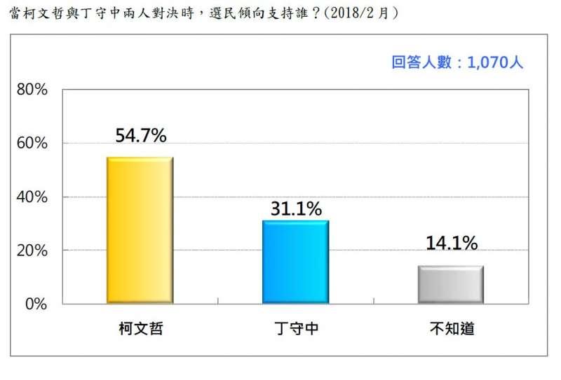 2018-02-27-台灣民意基金會台北市長選舉民調,當柯文哲與丁守中對決時支持誰。(台灣民意基金會提供)