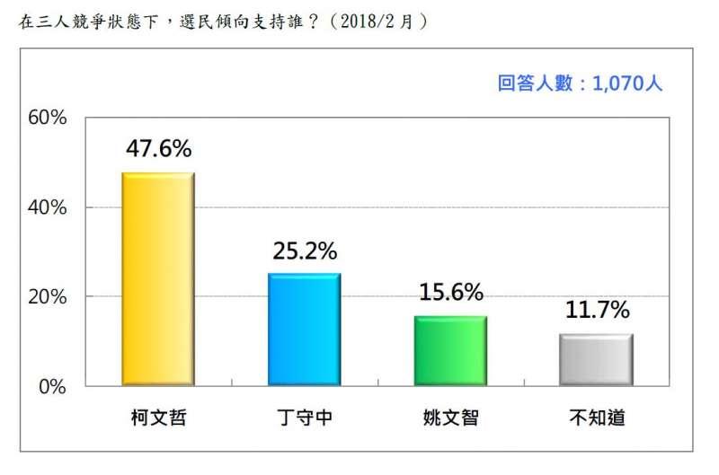 2018-02-27-台灣民意基金會台北市長選舉民調,在柯文哲、姚文智、丁守中競爭下支持誰。(台灣民意基金會提供)