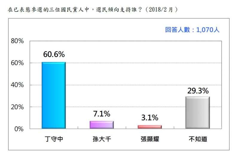 2018-02-27-台灣民意基金會台北市長選舉民調,在已表態的國民黨參選人中支持誰。(台灣民意基金會提供)