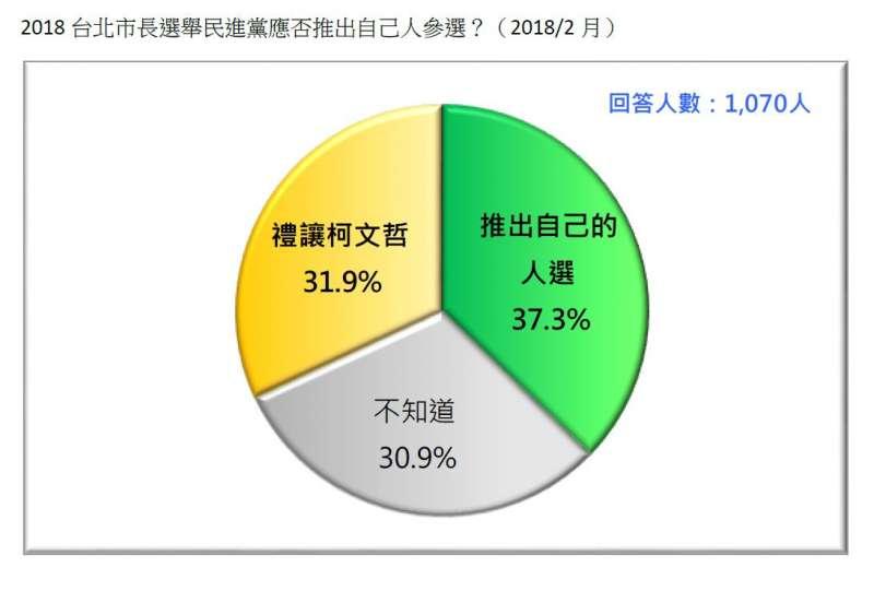 2018-02-27-台灣民意基金會台北市長選舉民調,民進黨是否應自推參選人。(台灣民意基金會提供)