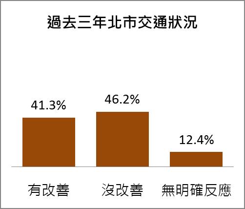 台灣指標民調所做「台北市施政民意調查」。(台灣指標民調提供)