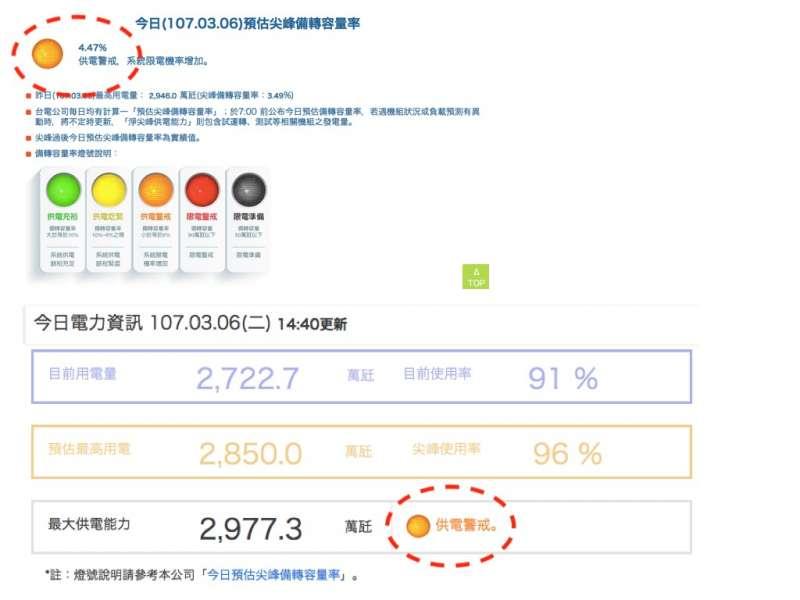 20180306-6日台電的預估尖峰備轉容量為百分之4.47%,供電亮橘燈。(取自台灣電力公司)