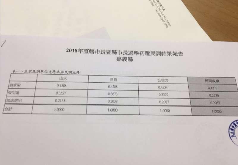 2018-03-06-民進黨嘉義市長候選人初選民調出爐。