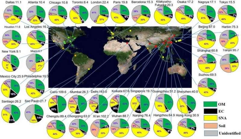 2013年世界各大城市PM2.5年平均濃度值(圖/綠學院提供)
