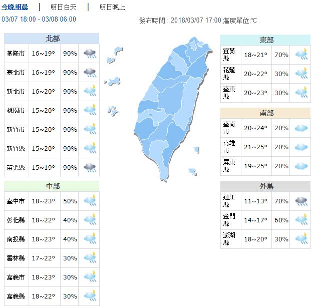 20180307-今晚之後中部以北及東北部的低溫將下探到10、11度左右,至於其他地方的低溫也會下降到13、14度,呼籲民眾注意保暖。(取自中央氣象局)