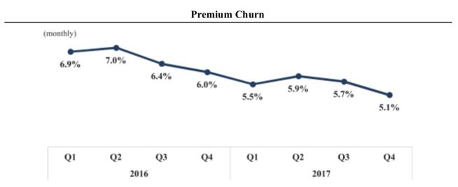 livinoprayer!-圖七:Spotify過去兩年每季付費用戶流失率(擷取自上市申請書)