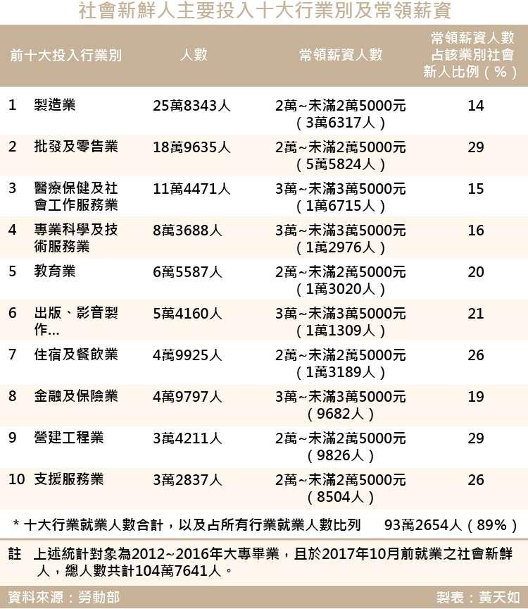 20180309-SMG0035-天如-社會新鮮人主要投入十大行業別及常領薪資_工作區域 1.jpg