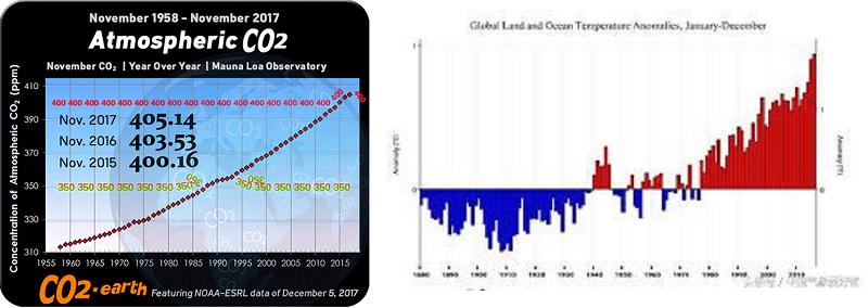 圖1。左:大氣CO2趨勢圖(NOAA-ESRL  Trends in atmospheric CO2) 右:NOAA的數據顯示2016年是歷史上最熱的一年。