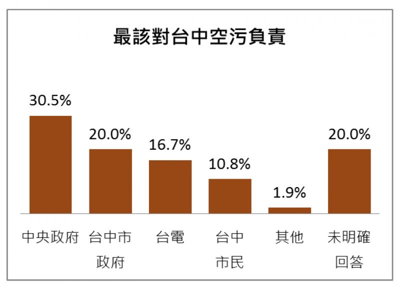 針對台中市空汙問題,有30.5%市民認為中央政府應該負責,高於台中市府的20.0%。(圖/台灣指標民調提供)