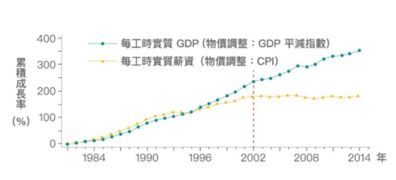 在 2002 年以前,勞動生產力與實質薪資的成長走勢其實是亦步亦趨。(作者提供)