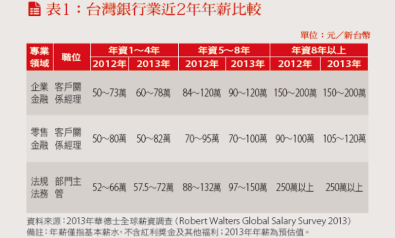 台灣銀行業近兩年年薪比較表