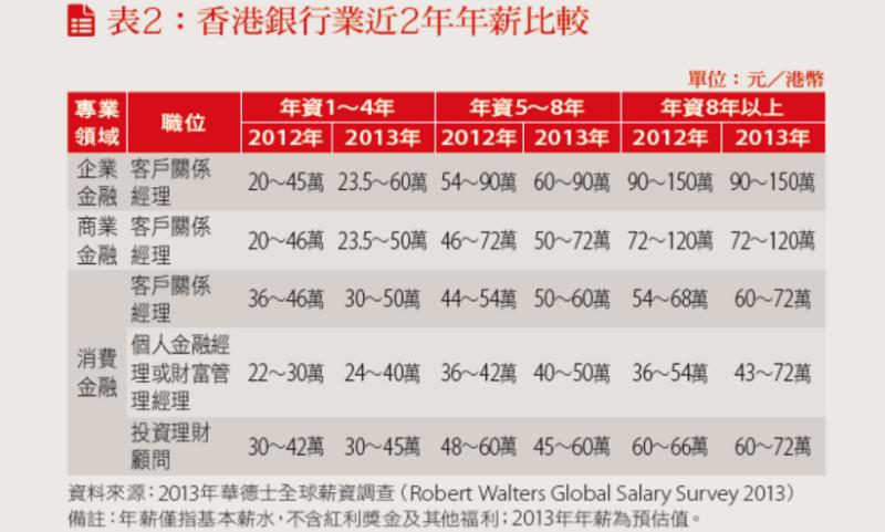 香港銀行業近兩年年薪比較表
