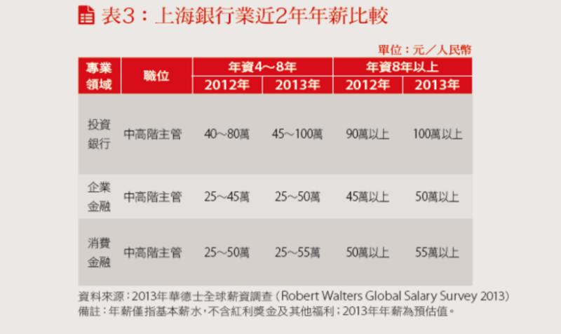 上海銀行業近兩年年薪比較表