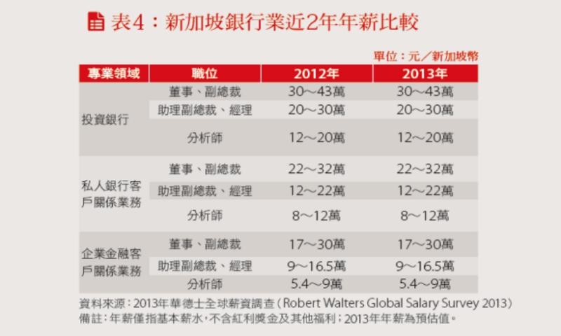新加坡銀行業近兩年年薪比較表