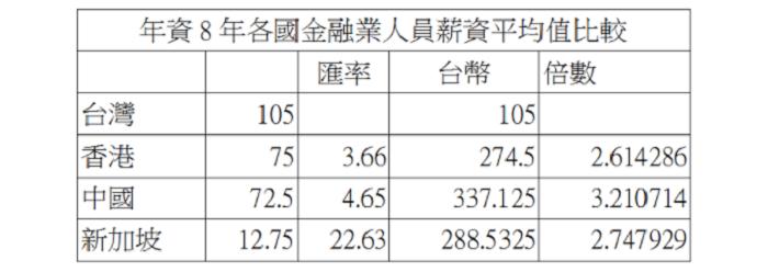 台港中星四地銀行業比較表