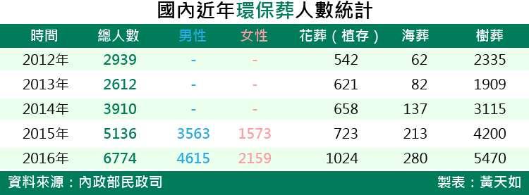 20180316-SMG0035-國內近年環保葬人數統計.jpg