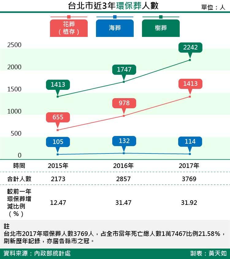 20180316-SMG0035-台北市近3年環保葬人數  _工作區域 1.jpg