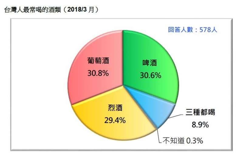 2018-03-18-台灣民意基金會3月民調,台灣人最常喝的酒種類。(台灣民意基金會提供)